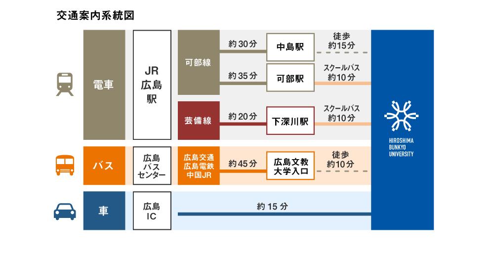 交通案内系統図