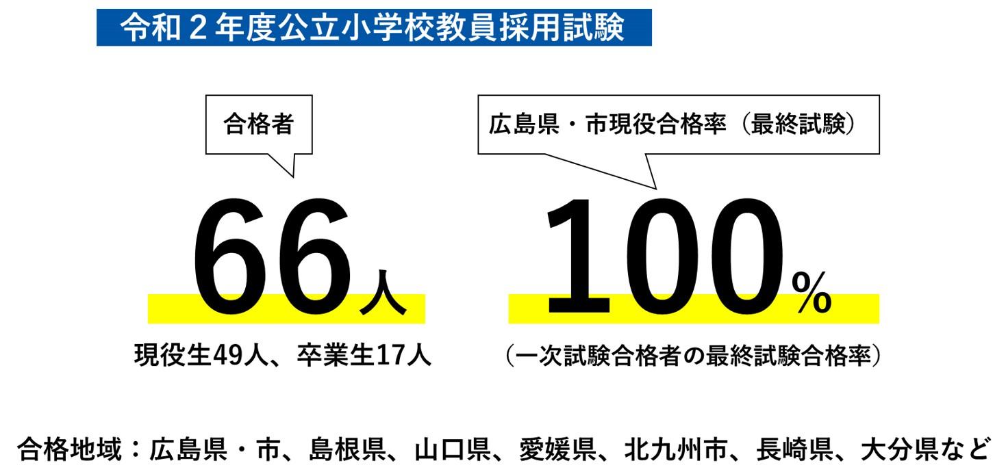 広島 教員 採用 試験