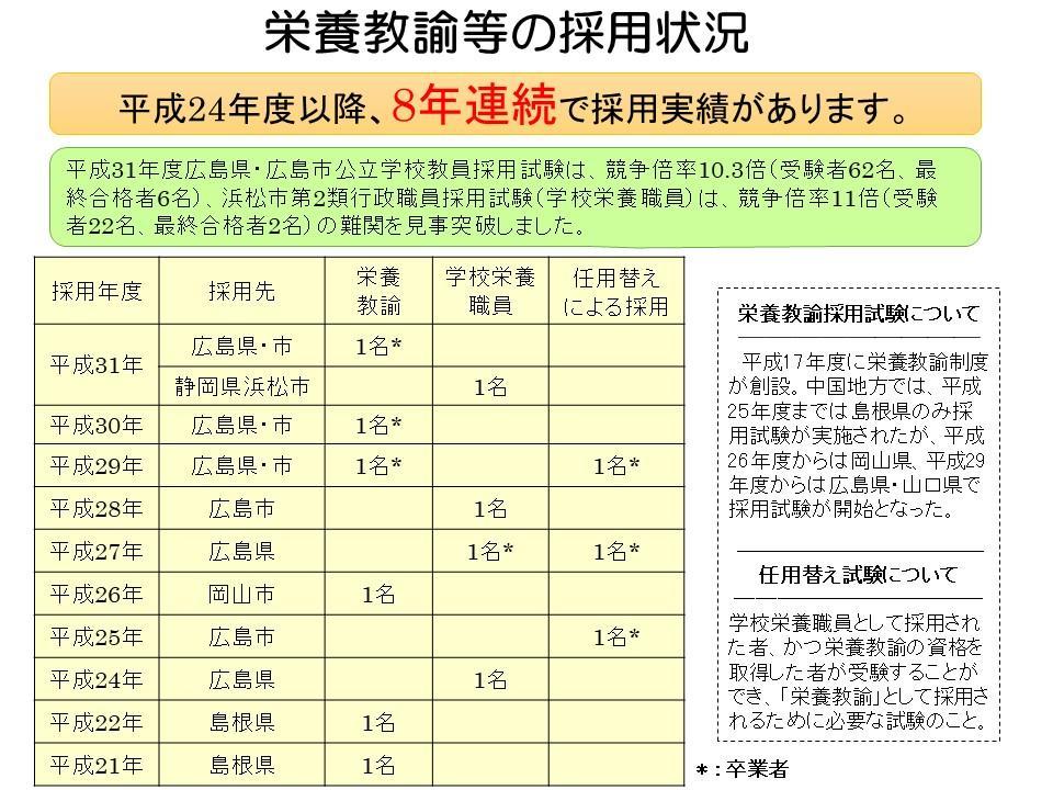 H30栄養教諭採用状況1221.jpg